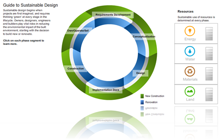 Guide to Sustainable Design