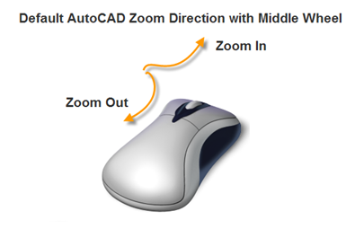 Default AutoCAD Zoom Direction with Middle Wheel