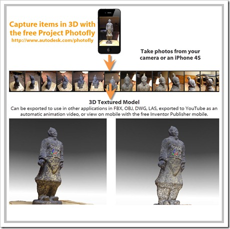 From Photos to 3D with Photofly