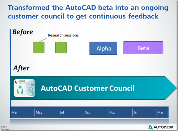 Transforming AutoCAd Beta into a Year Around Customer Council