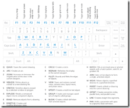 AutoCAD One Key Shortcuts
