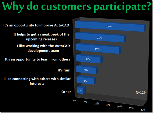 Why do customers participate?