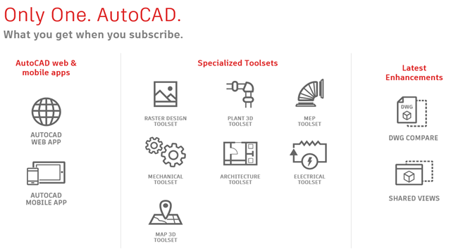 AutoCAD 2019 Released - One AutoCAD (Between the Lines)