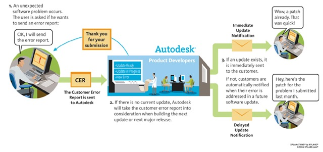 AutoCAD 2009 and AutoCAD LT 2009 Update 2 (Between the Lines)